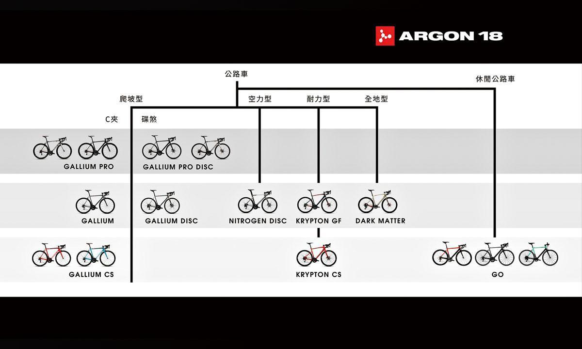 ARGON 18家族图鑑表 公路车系列大公开